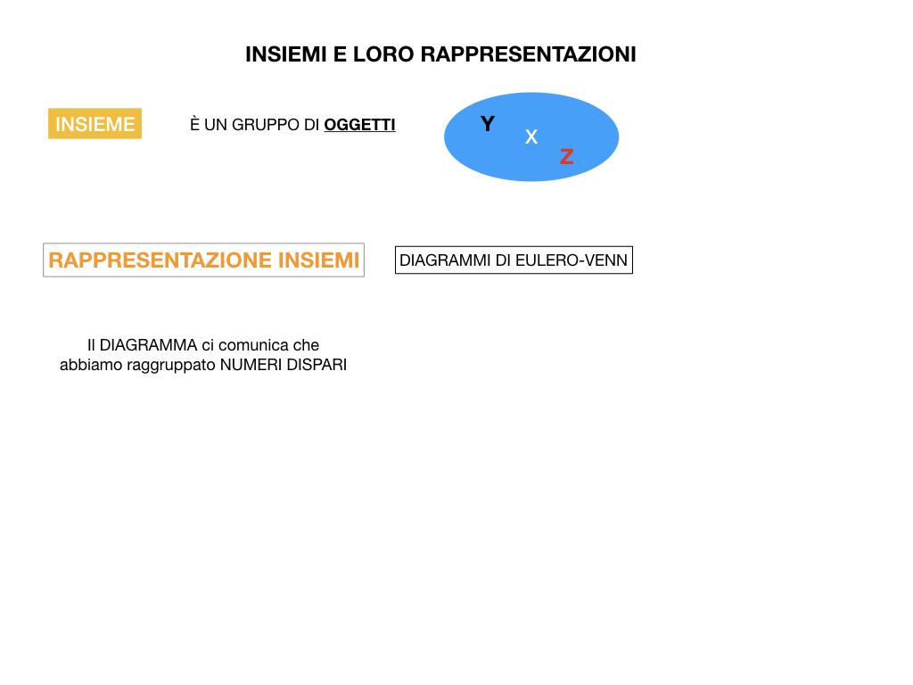 MATEMATICA_1_MEDIA_INSIEMI_SIMULAZIONE.006