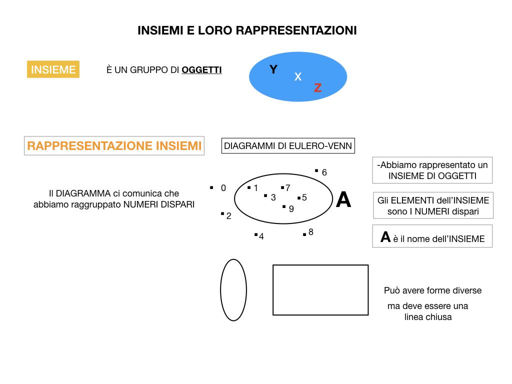 MATEMATICA_1_MEDIA_INSIEMI_SIMULAZIONE.011