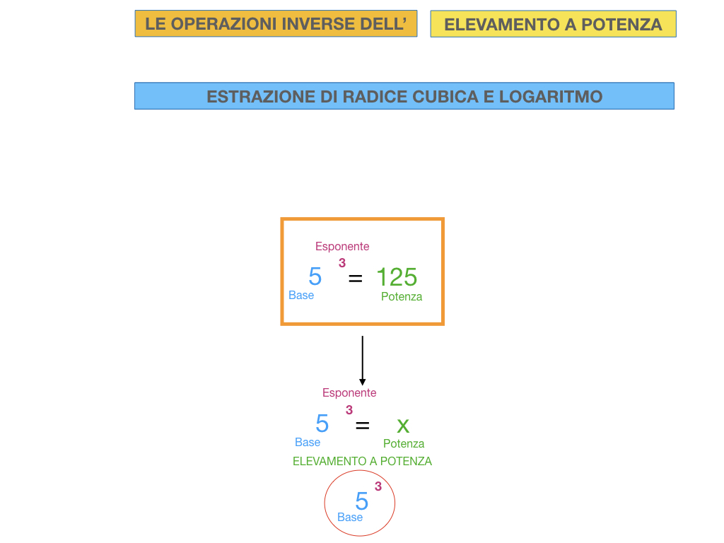 RADICE_LOGARITMO versione_ TER_SIMULAZIONE copia.064