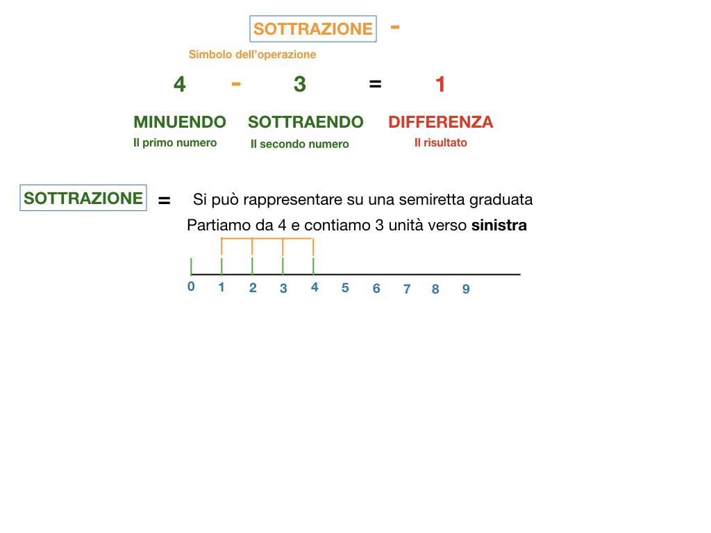 SOTTRAZIONE_SIMULAZIONE.024