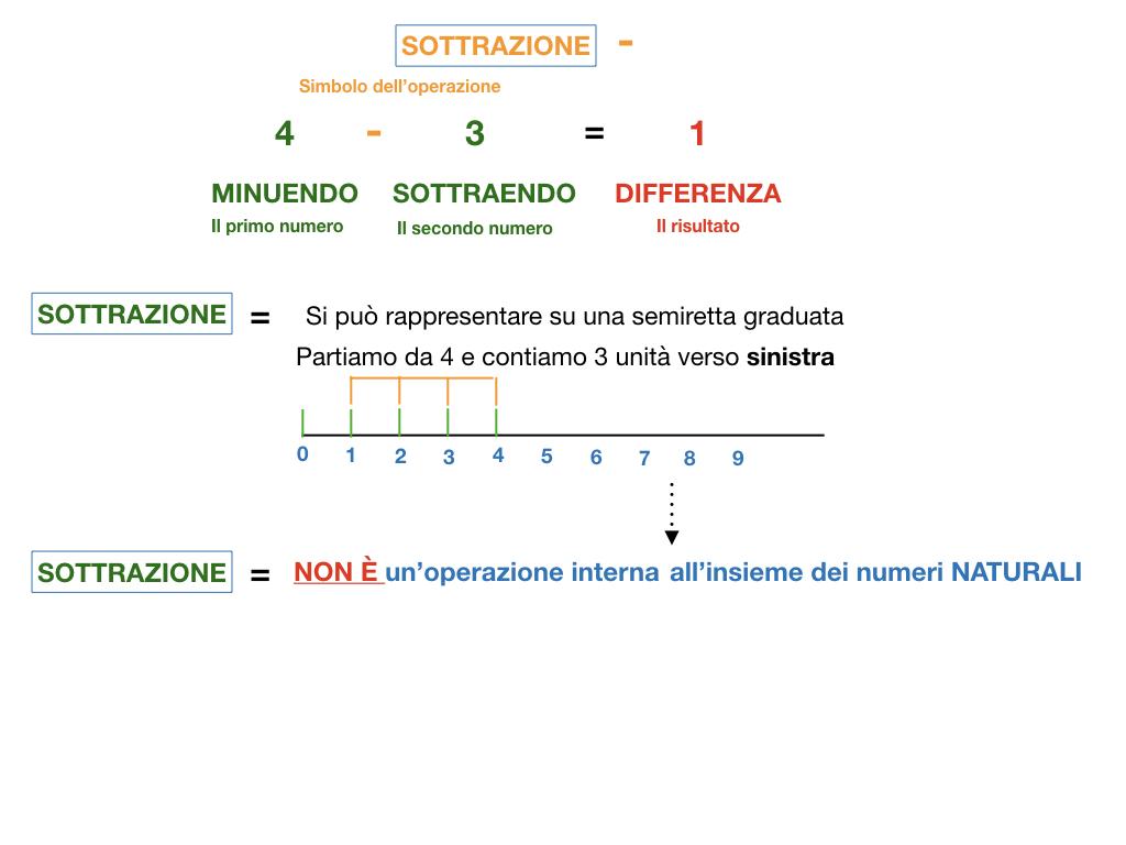 SOTTRAZIONE_SIMULAZIONE.025
