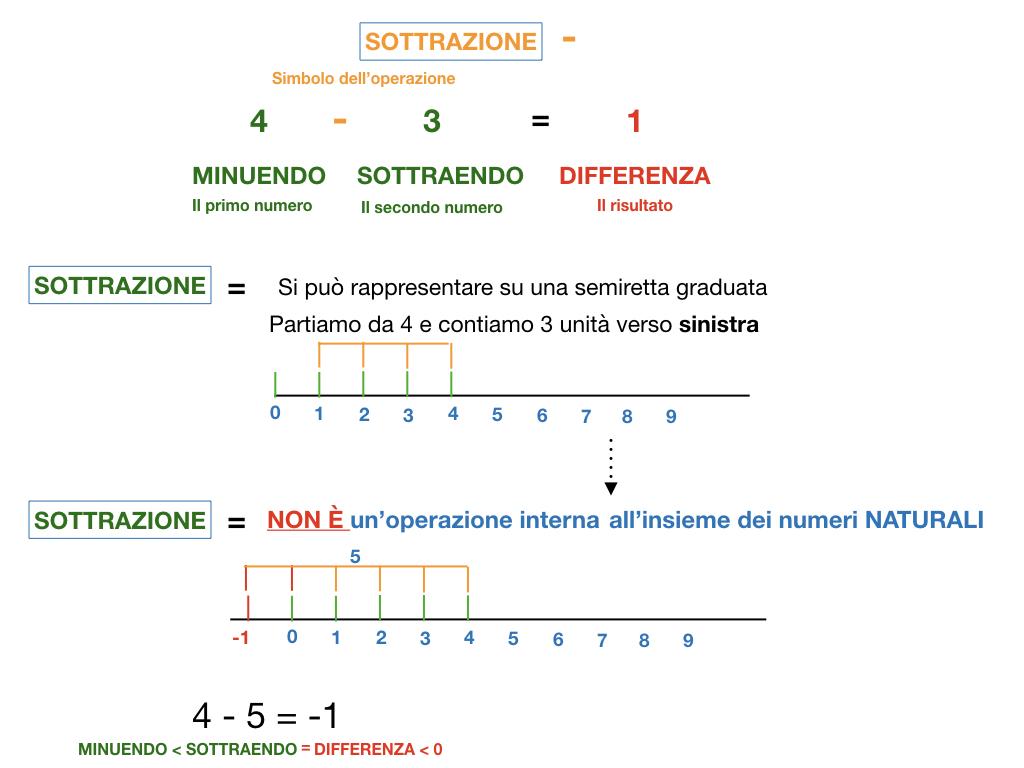 SOTTRAZIONE_SIMULAZIONE.029