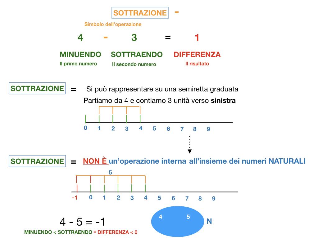 SOTTRAZIONE_SIMULAZIONE.030