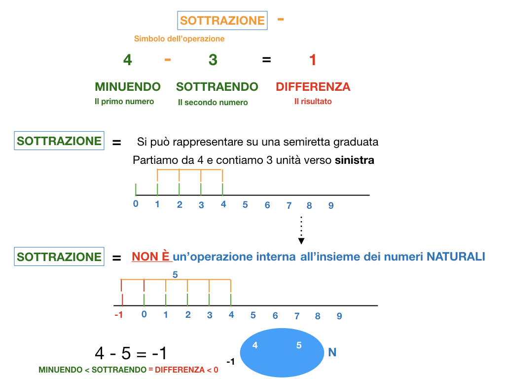 SOTTRAZIONE_SIMULAZIONE.031