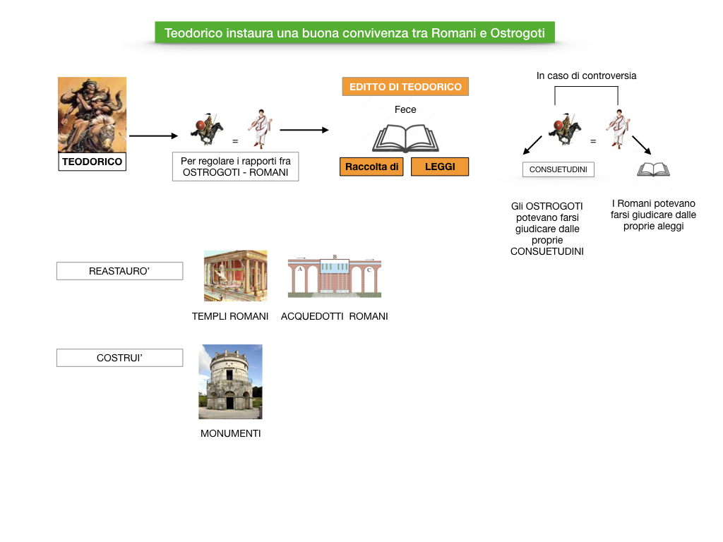 STORIA_1MEDIA_REGNO_OSTROGOTI_ITALIA_SIMULAZIONE.045