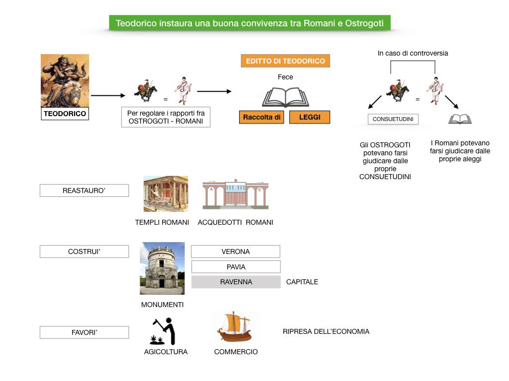 STORIA_1MEDIA_REGNO_OSTROGOTI_ITALIA_SIMULAZIONE.050