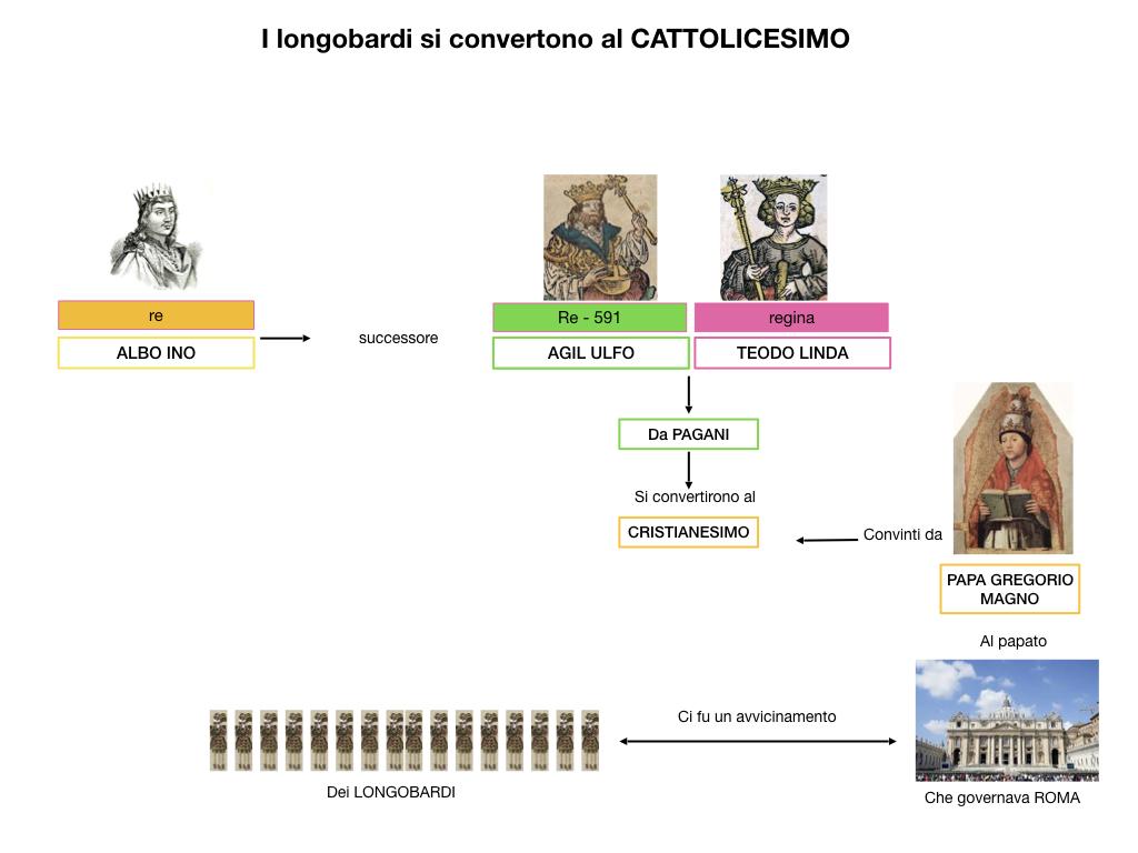 STORIA_IMPERO_ROMANO_D'ORIENTE_SIMULAZIONE.146