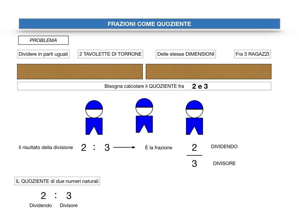 frazioni2_quoziente_complementari_improprie_simulazione.013