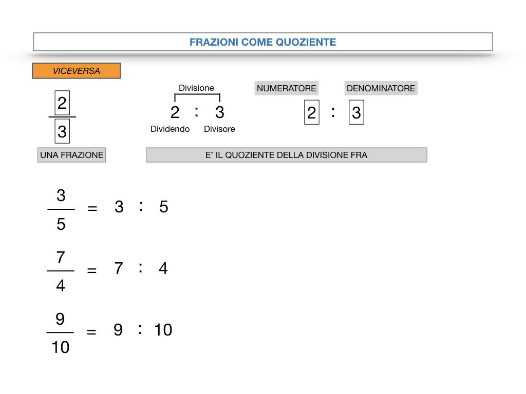 frazioni2_quoziente_complementari_improprie_simulazione.028