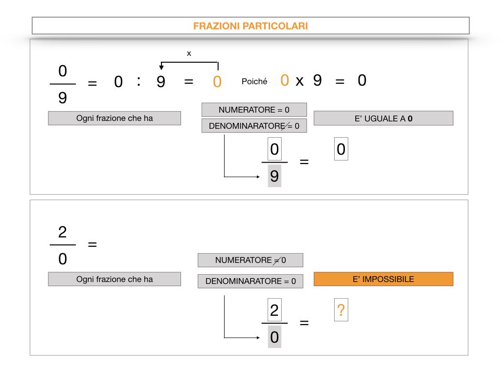 frazioni2_quoziente_complementari_improprie_simulazione.059