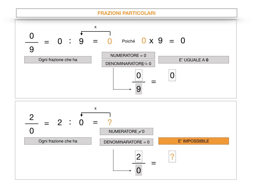 frazioni2_quoziente_complementari_improprie_simulazione.061