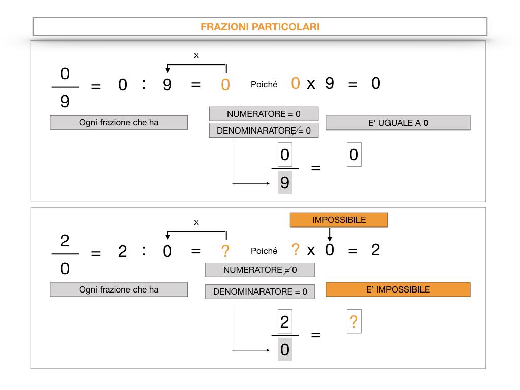 frazioni2_quoziente_complementari_improprie_simulazione.062
