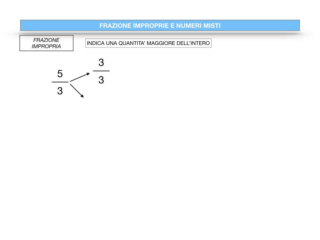 frazioni2_quoziente_complementari_improprie_simulazione.093