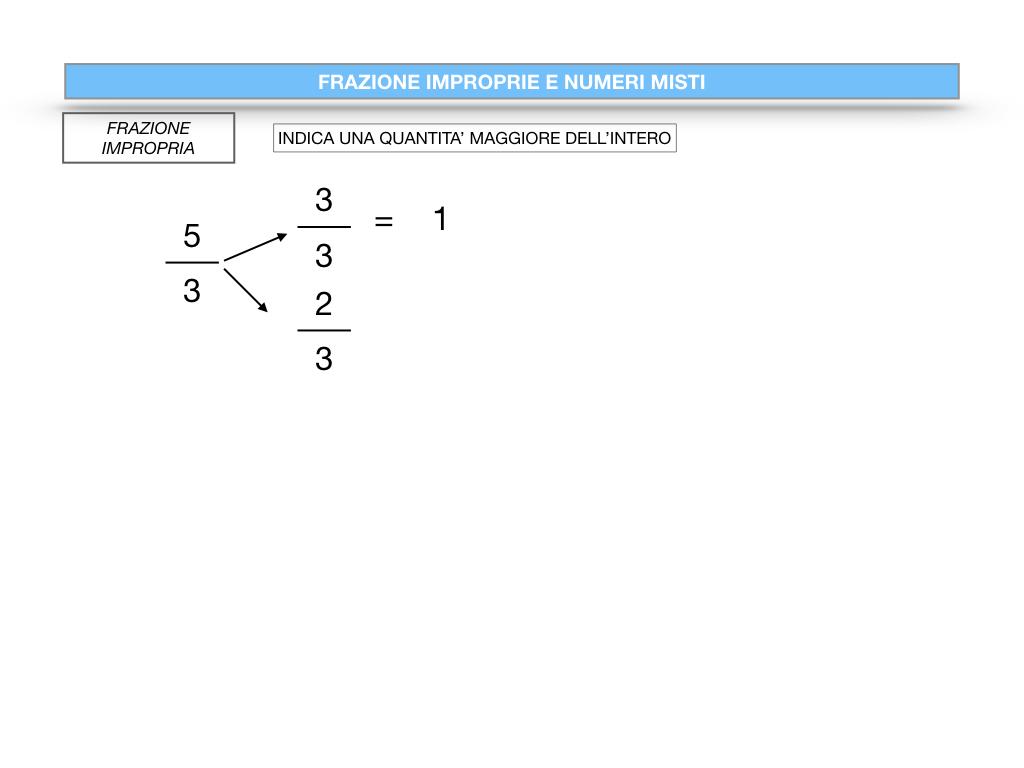 frazioni2_quoziente_complementari_improprie_simulazione.095