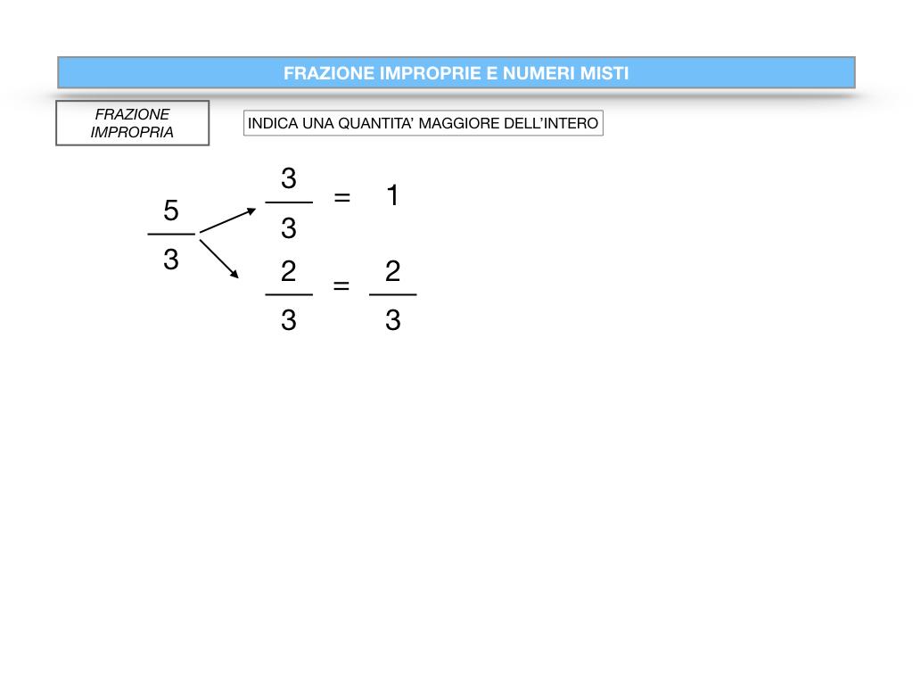 frazioni2_quoziente_complementari_improprie_simulazione.096
