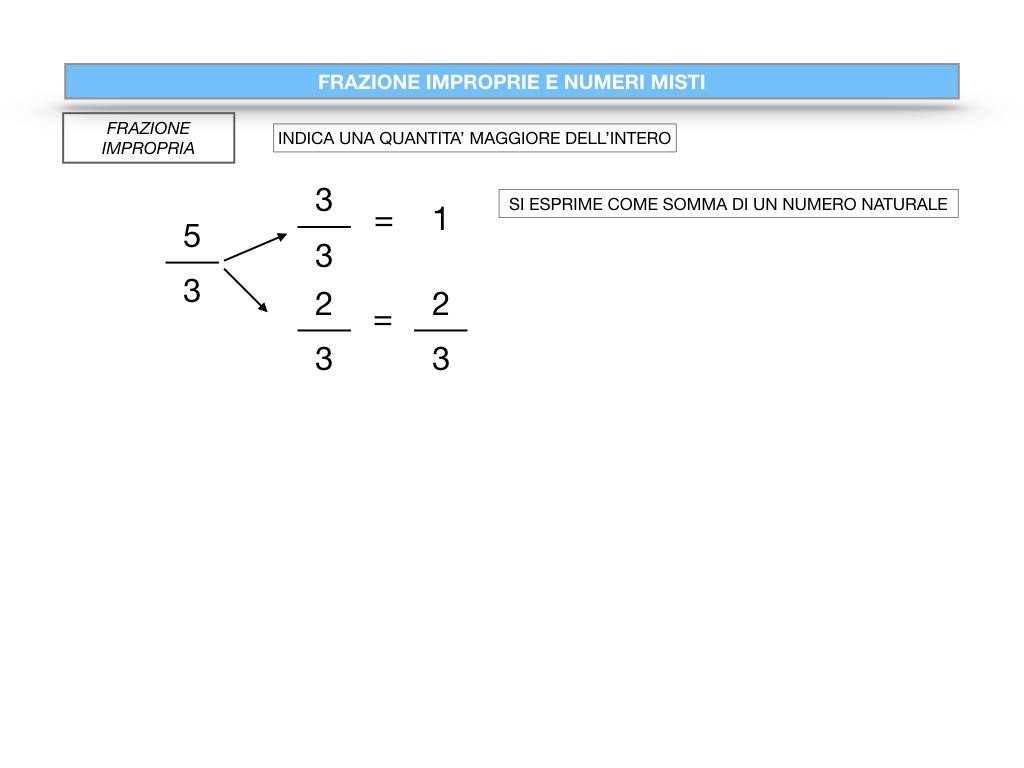 frazioni2_quoziente_complementari_improprie_simulazione.097