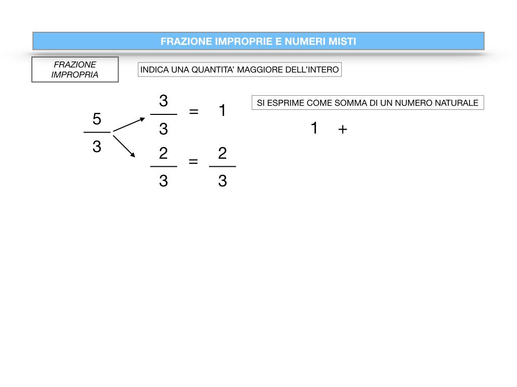 frazioni2_quoziente_complementari_improprie_simulazione.098