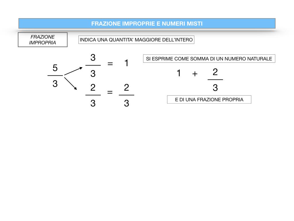 frazioni2_quoziente_complementari_improprie_simulazione.099