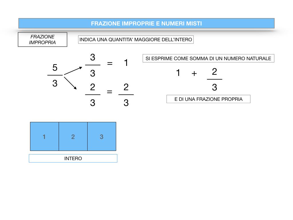 frazioni2_quoziente_complementari_improprie_simulazione.100