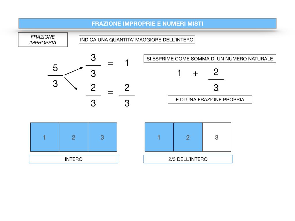 frazioni2_quoziente_complementari_improprie_simulazione.101