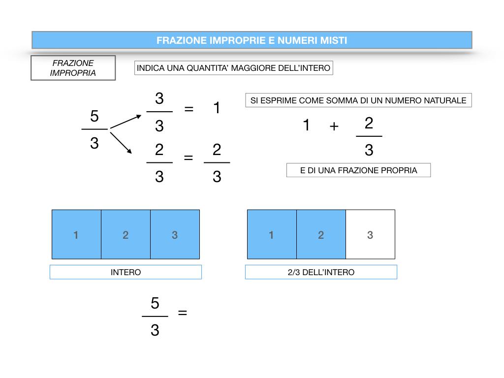 frazioni2_quoziente_complementari_improprie_simulazione.102
