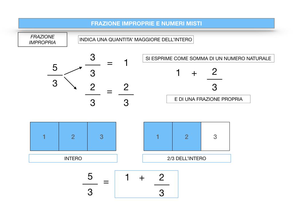 frazioni2_quoziente_complementari_improprie_simulazione.103