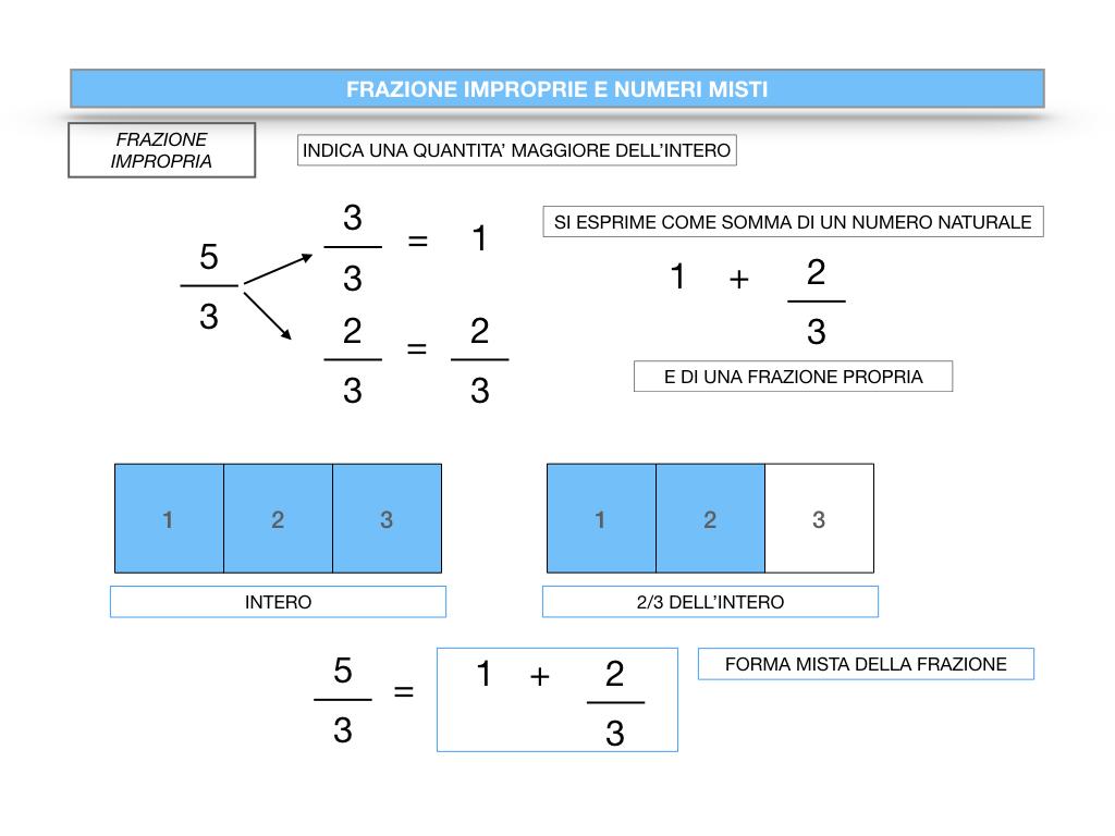 frazioni2_quoziente_complementari_improprie_simulazione.104
