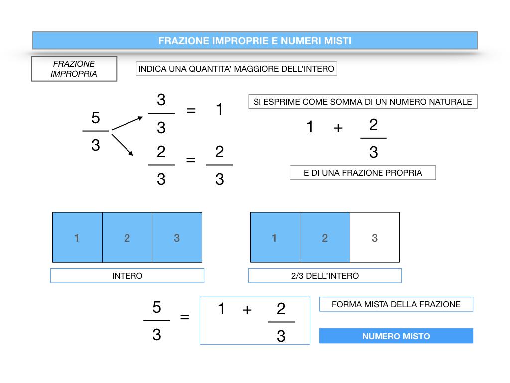 frazioni2_quoziente_complementari_improprie_simulazione.105