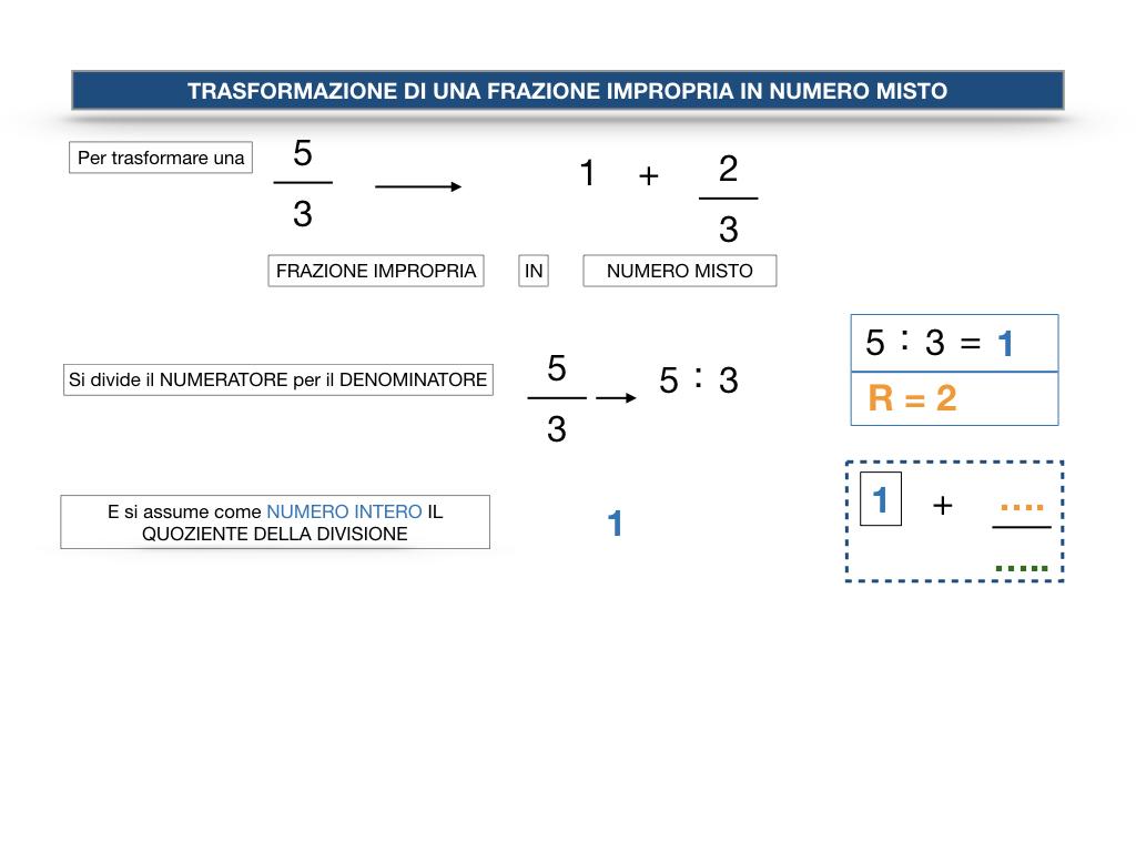 frazioni2_quoziente_complementari_improprie_simulazione.120