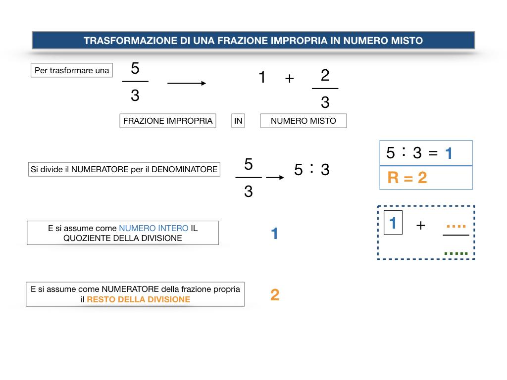 frazioni2_quoziente_complementari_improprie_simulazione.121
