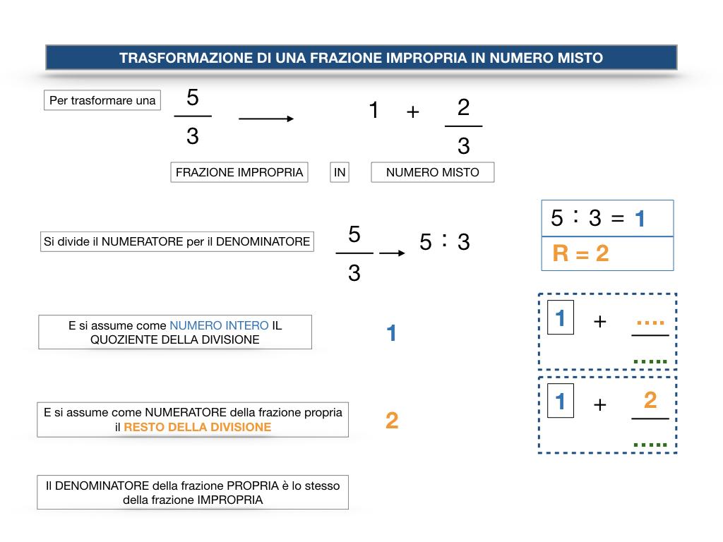 frazioni2_quoziente_complementari_improprie_simulazione.124