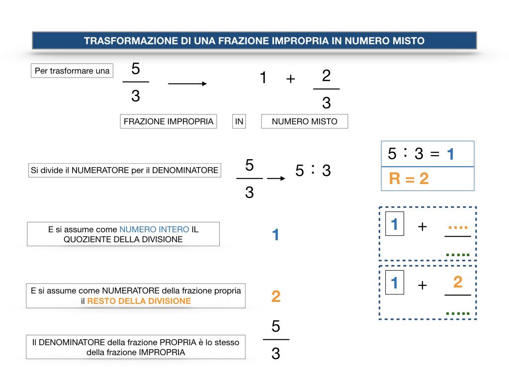 frazioni2_quoziente_complementari_improprie_simulazione.125