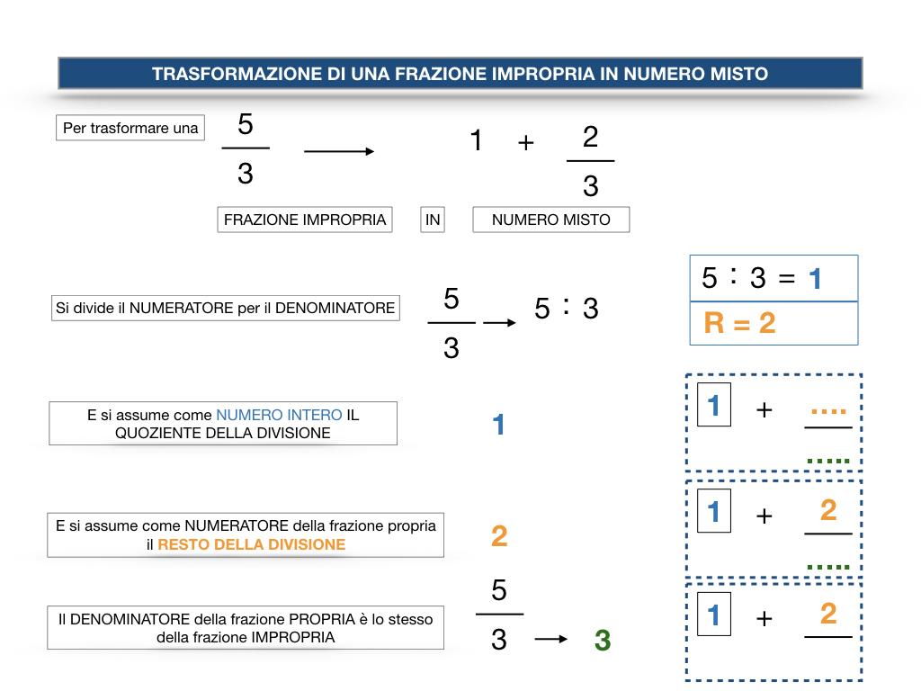 frazioni2_quoziente_complementari_improprie_simulazione.127