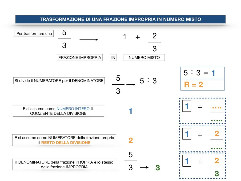 frazioni2_quoziente_complementari_improprie_simulazione.128
