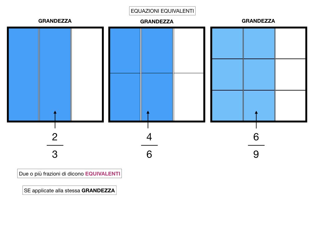 frazioni2_quoziente_complementari_improprie_simulazione.138