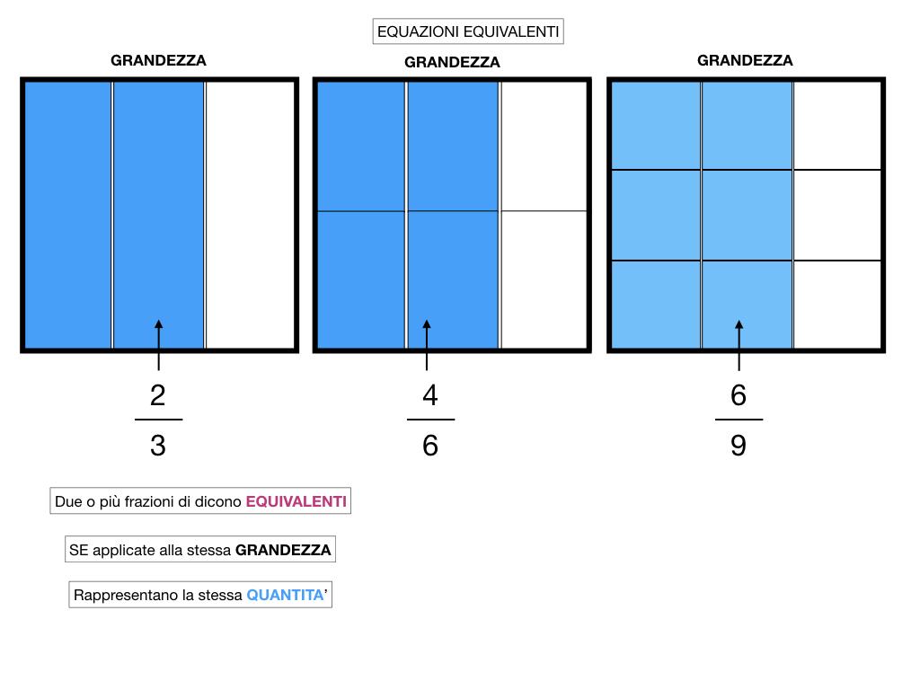 frazioni2_quoziente_complementari_improprie_simulazione.139