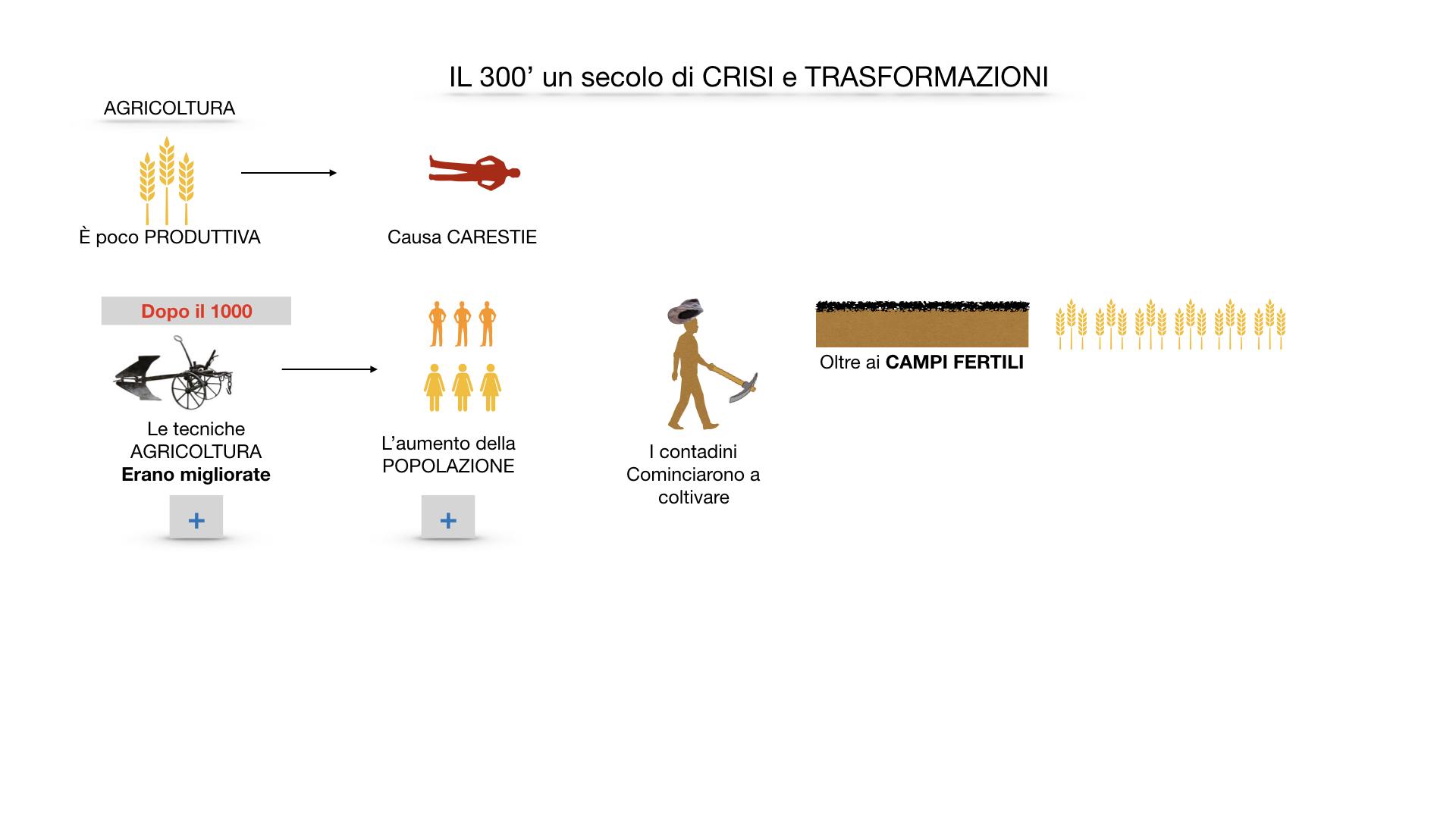 il 300 crisi e trasformazioni_ SIMULAZIONE.009