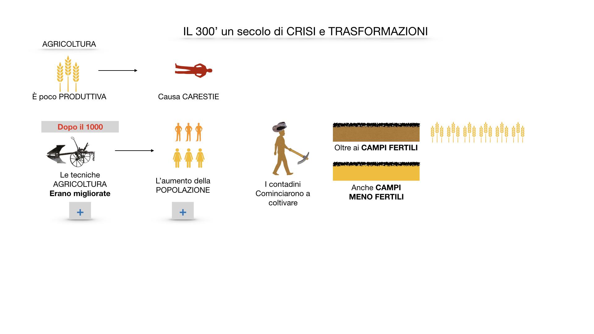 il 300 crisi e trasformazioni_ SIMULAZIONE.010