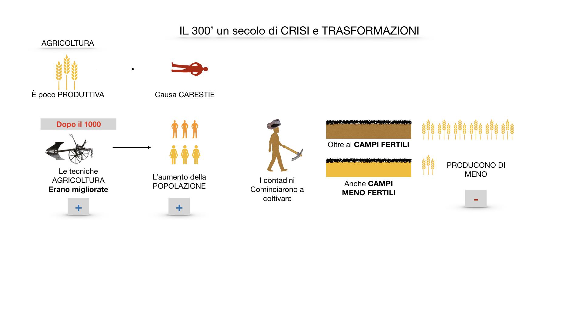 il 300 crisi e trasformazioni_ SIMULAZIONE.011