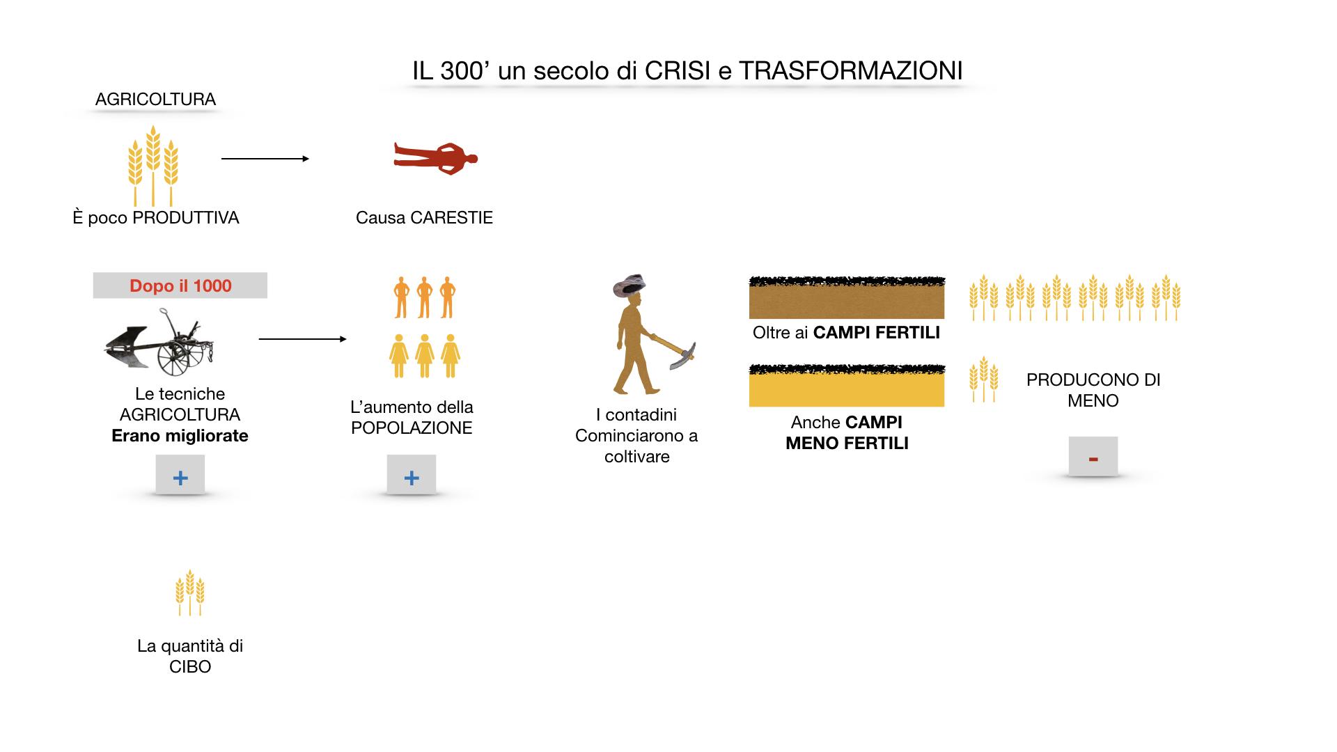 il 300 crisi e trasformazioni_ SIMULAZIONE.012