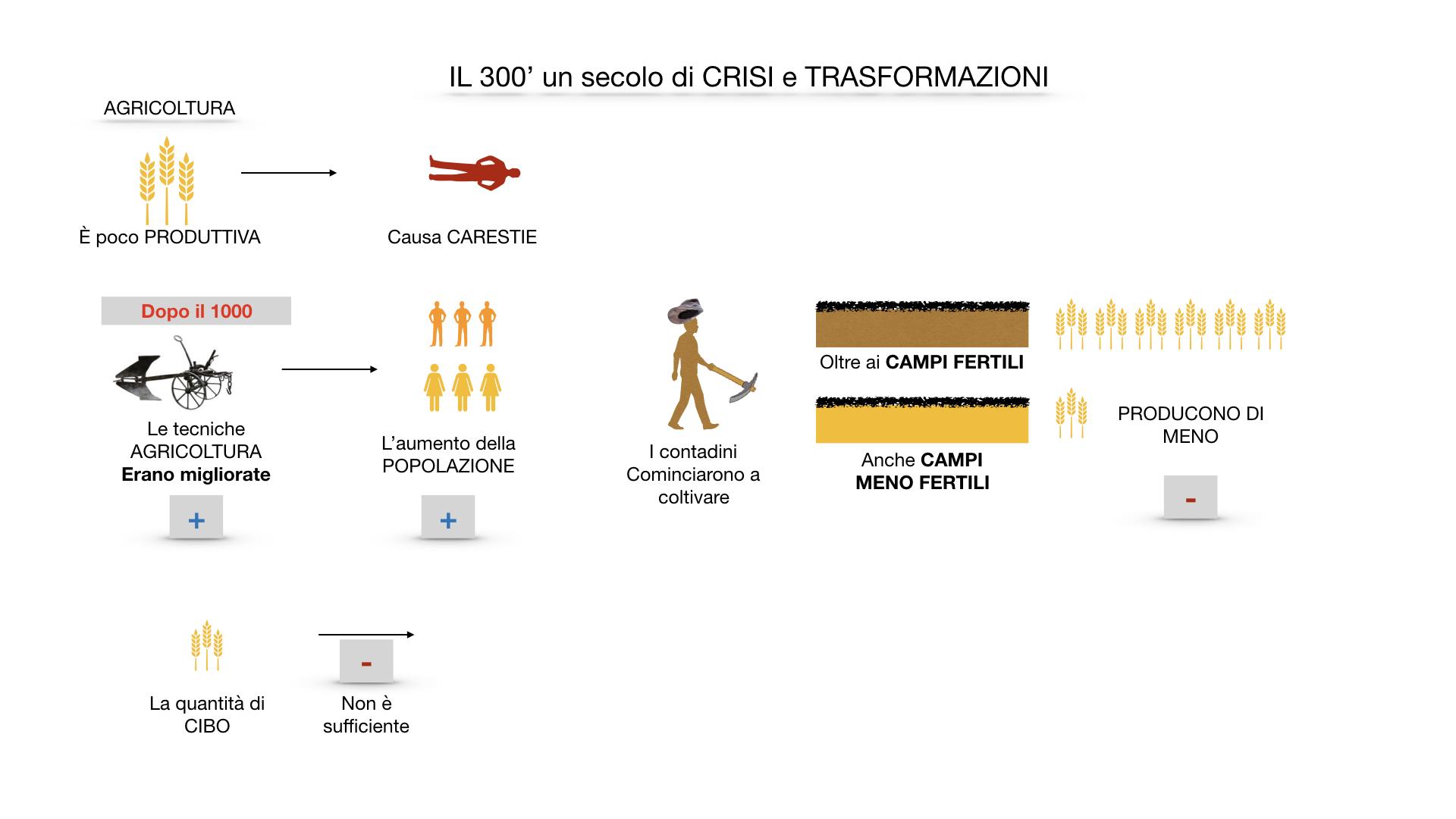 il 300 crisi e trasformazioni_ SIMULAZIONE.013