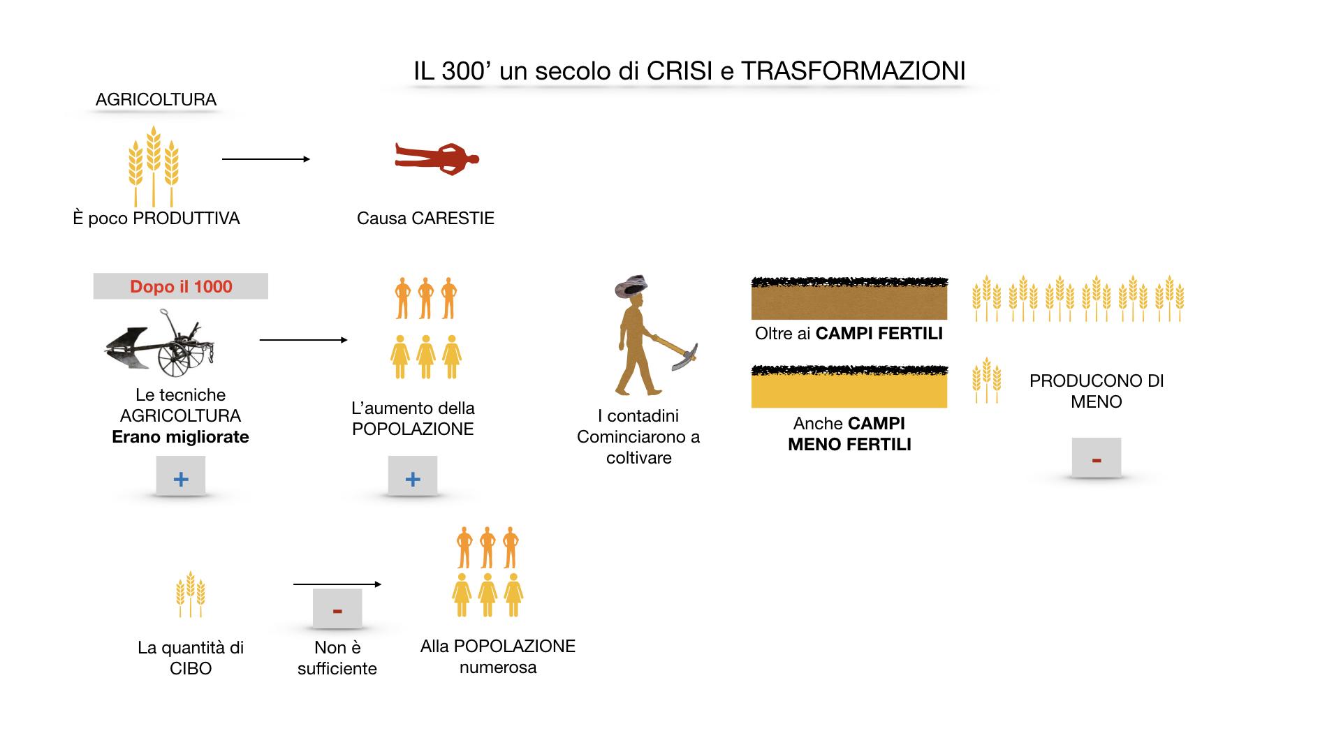 il 300 crisi e trasformazioni_ SIMULAZIONE.014