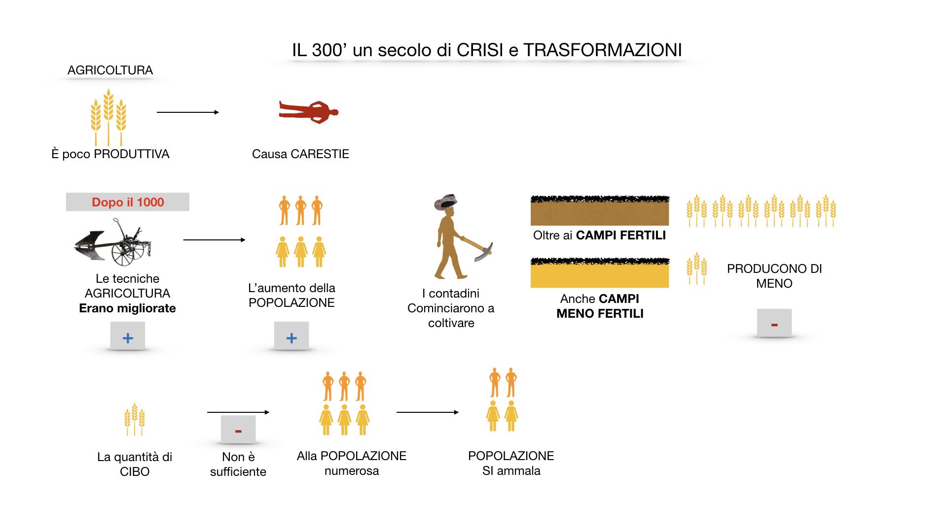 il 300 crisi e trasformazioni_ SIMULAZIONE.015