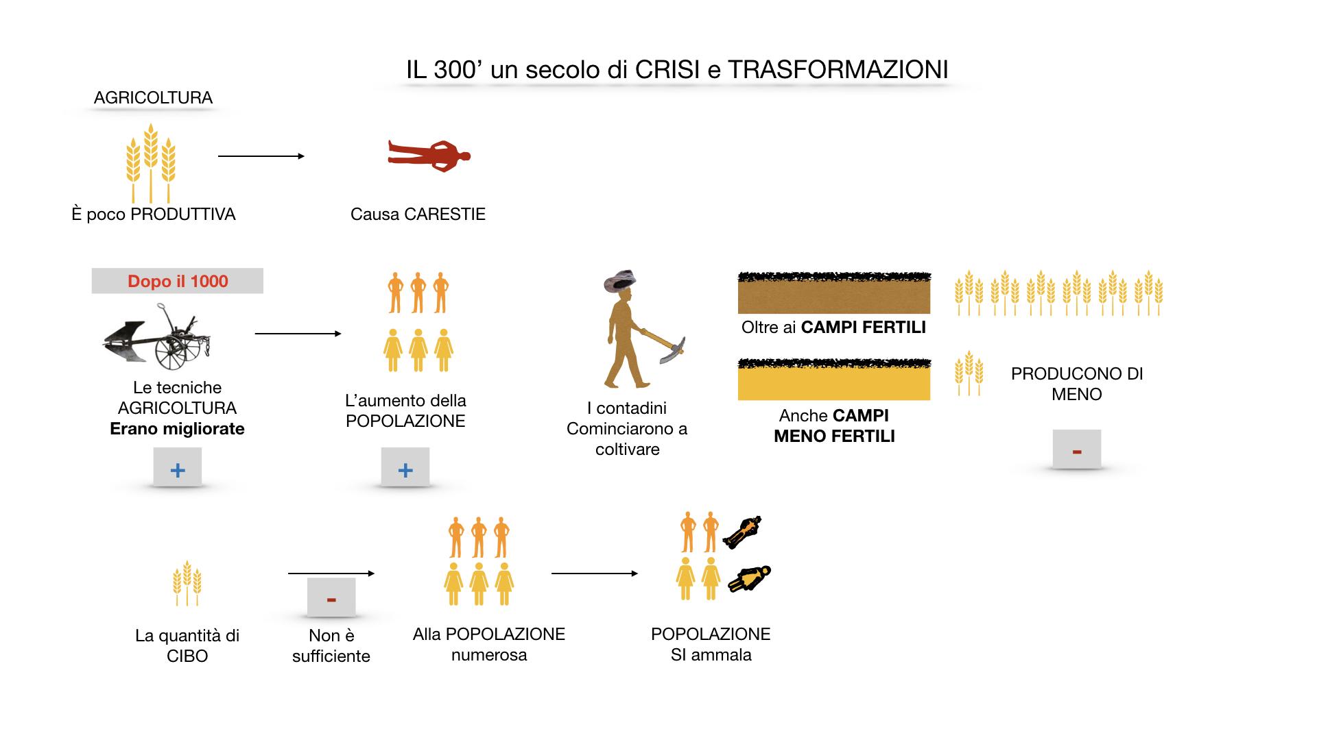 il 300 crisi e trasformazioni_ SIMULAZIONE.016