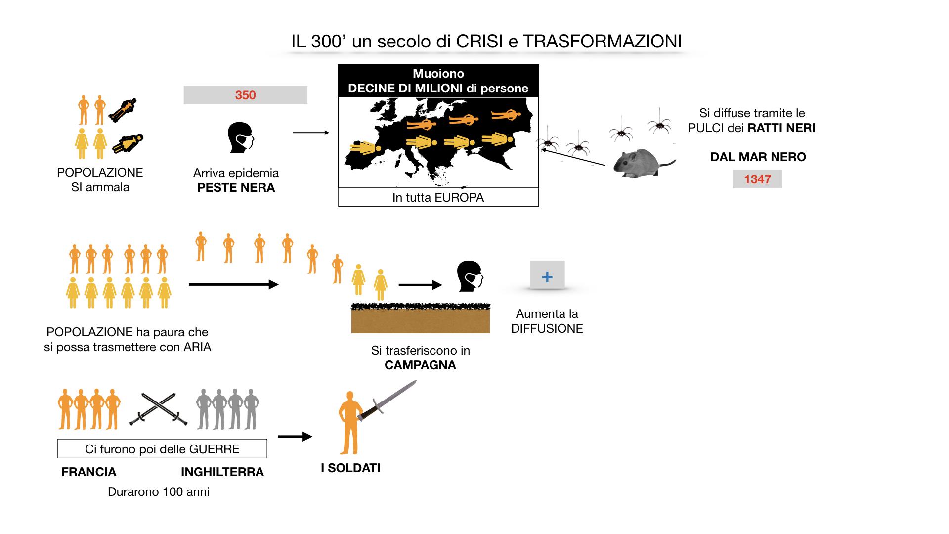 il 300 crisi e trasformazioni_ SIMULAZIONE.029