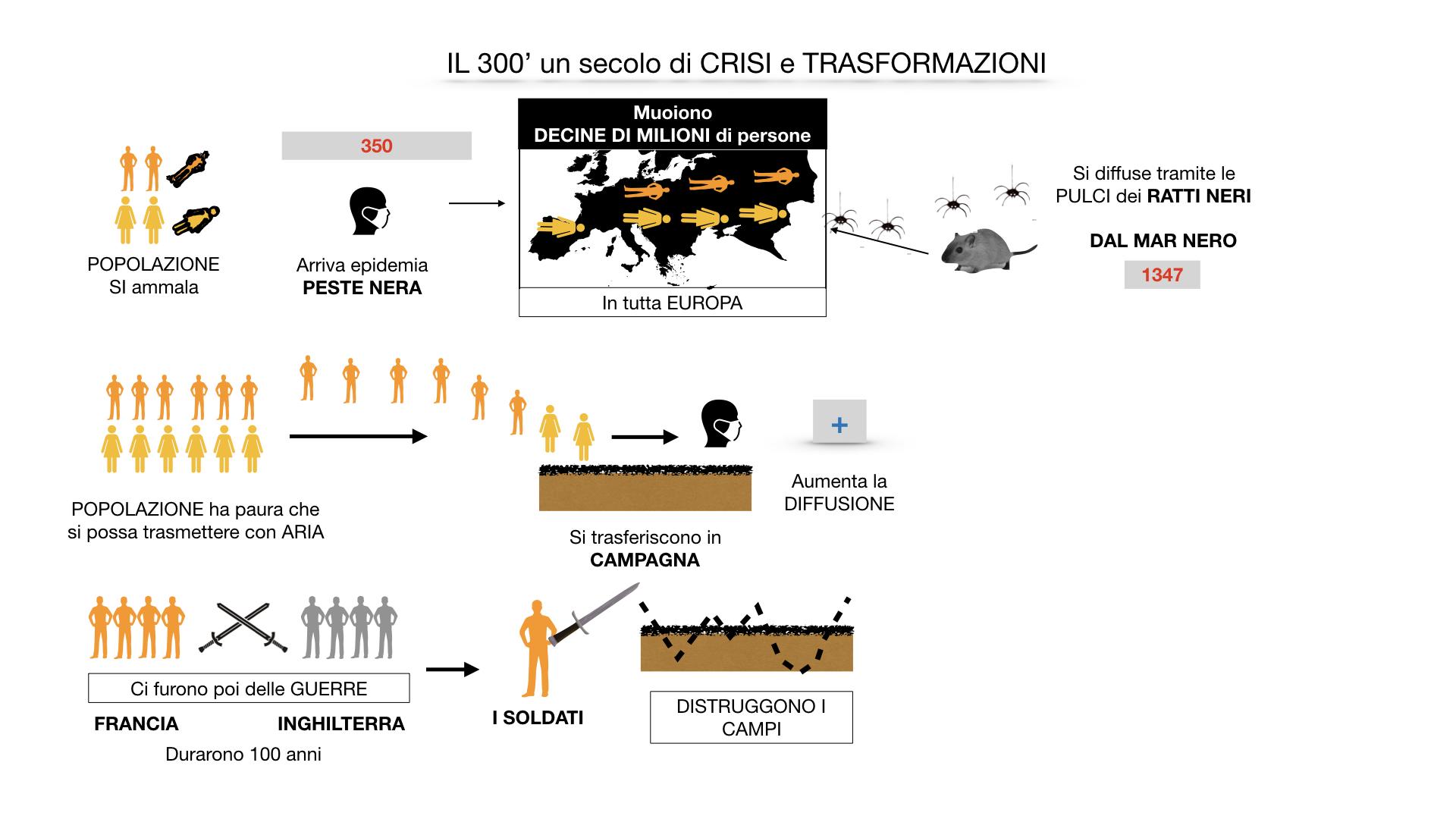 il 300 crisi e trasformazioni_ SIMULAZIONE.030