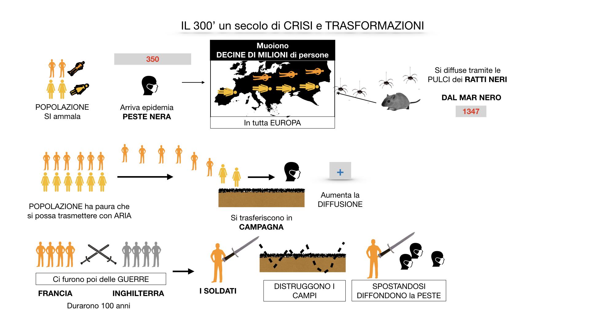 il 300 crisi e trasformazioni_ SIMULAZIONE.031