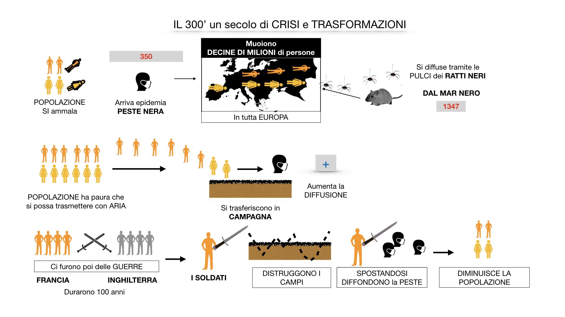 il 300 crisi e trasformazioni_ SIMULAZIONE.032
