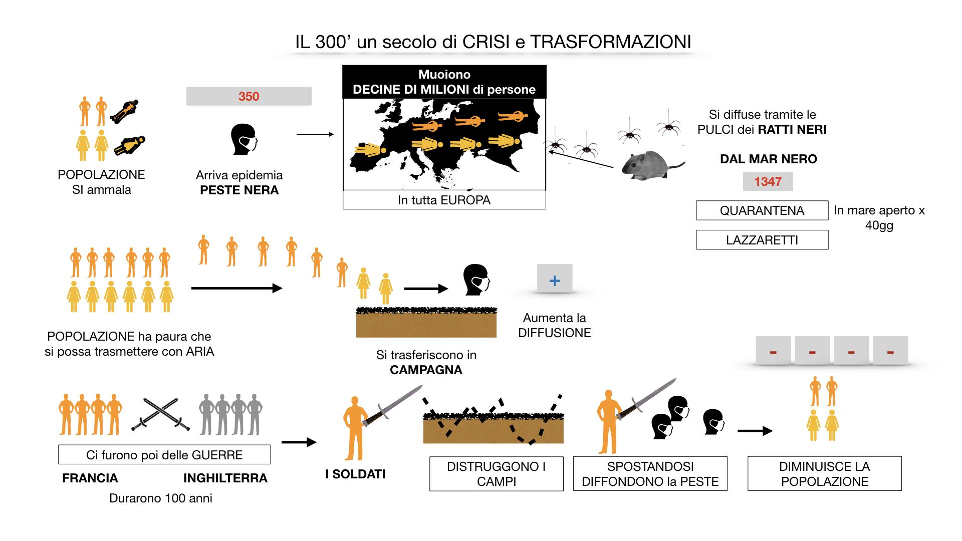il 300 crisi e trasformazioni_ SIMULAZIONE.034