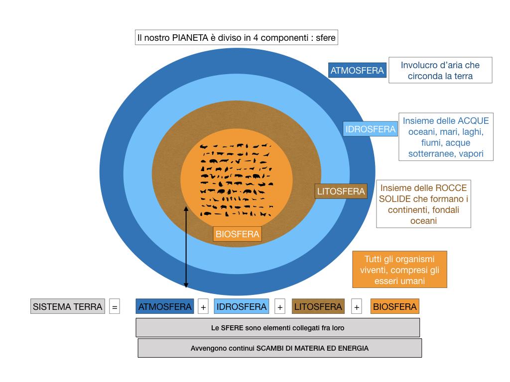 il sistema terra_SIMULAZIONE.010